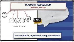 Dialoghi – Glossarium: Reazione a catena